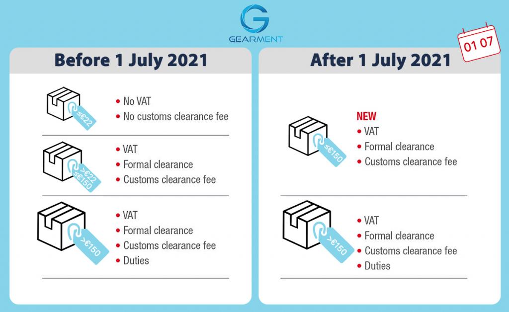 New VAT rule in EU from 1 July 2021