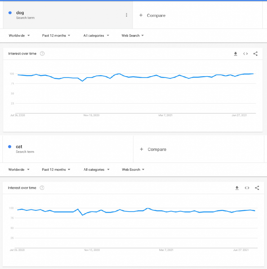 cat and dog search on google trend